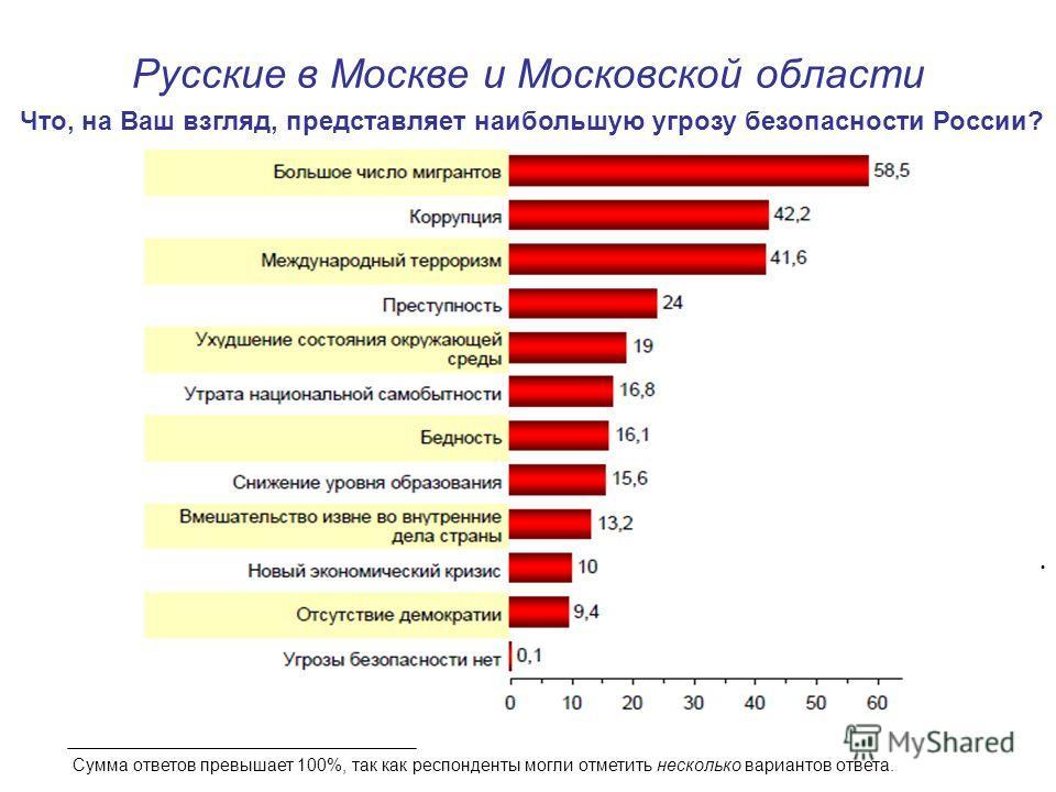 Русские в Москве и Московской области Что, на Ваш взгляд, представляет наибольшую угрозу безопасности России? Сумма ответов превышает 100%, так как респонденты могли отметить несколько вариантов ответа.