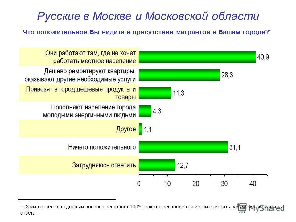 Русские в Москве и Московской области Что положительное Вы видите в присутствии мигрантов в Вашем городе? * * Сумма ответов на данный вопрос превышает 100%, так как респонденты могли отметить несколько вариантов ответа.