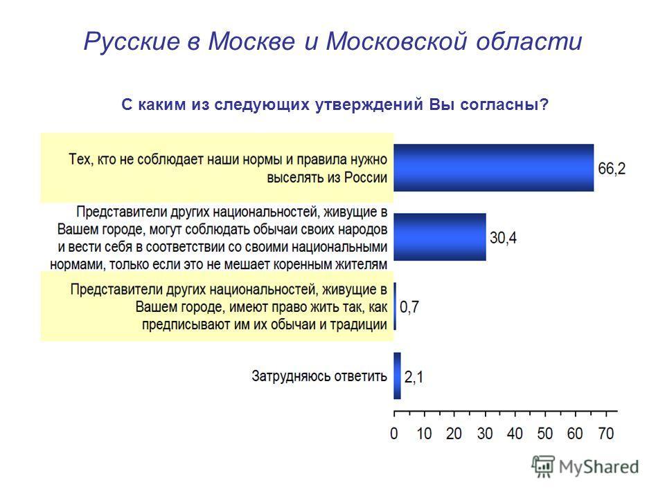 Русские в Москве и Московской области С каким из следующих утверждений Вы согласны?