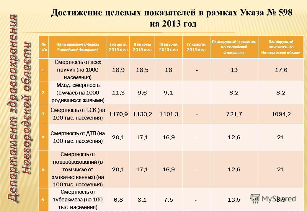 9 п/п Наименование субъекта Российской Федерации I квартал 2013 года II квартал 2013 года III квартал 2013 года IV квартал 2013 года Планируемый показатель по Российской Федерации, Планируемый показатель по Новгородской области 1. Смертность от всех