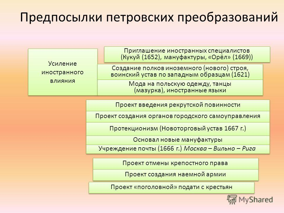 Усиление иностранного влияния Усиление иностранного влияния Приглашение иностранных специалистов (Кукуй (1652), мануфактуры, «Орёл» (1669)) Приглашение иностранных специалистов (Кукуй (1652), мануфактуры, «Орёл» (1669)) Создание полков иноземного (но