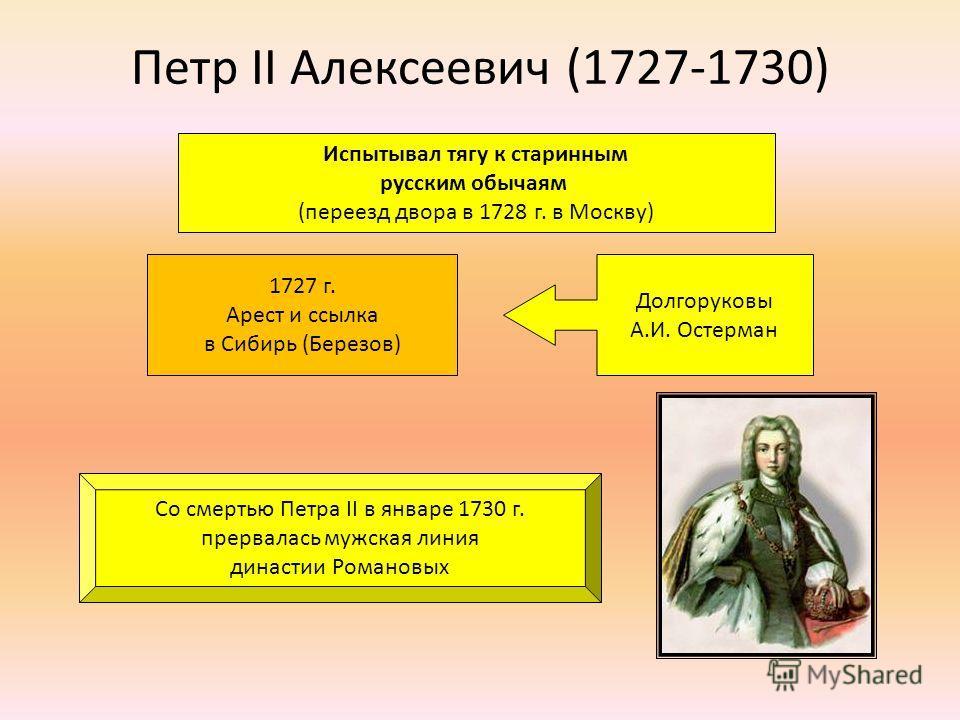 Петр II Алексеевич (1727-1730) Испытывал тягу к старинным русским обычаям (переезд двора в 1728 г. в Москву) А.Д. Меншиков Долгоруковы А.И. Остерман 1727 г. Арест и ссылка в Сибирь (Березов) Со смертью Петра II в январе 1730 г. прервалась мужская лин