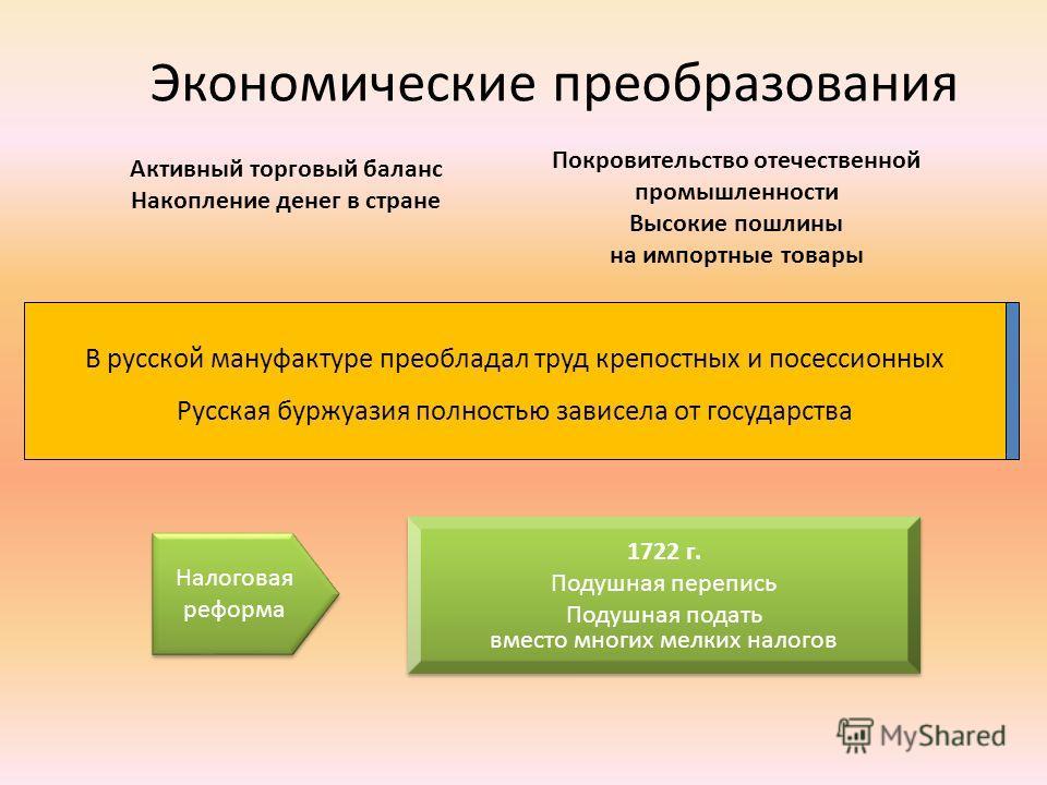 Экономические преобразования Создание мануфактур (15 96) Поощрение частного предпринимательства при регламентации производства; приоритет при выполнении казенного заказа Госмонополия на заготовку и сбыт основных товаров (соль, пенька, меха…) Создание