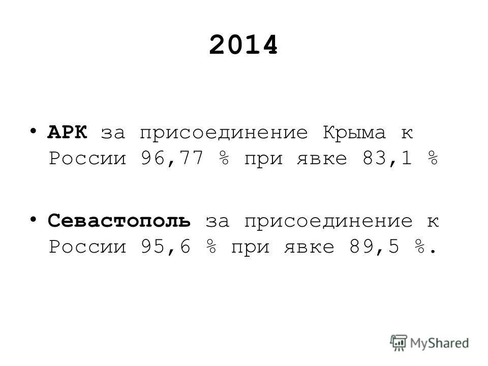 2014 АРК за присоединение Крыма к России 96,77 % при явке 83,1 % Севастополь за присоединение к России 95,6 % при явке 89,5 %.