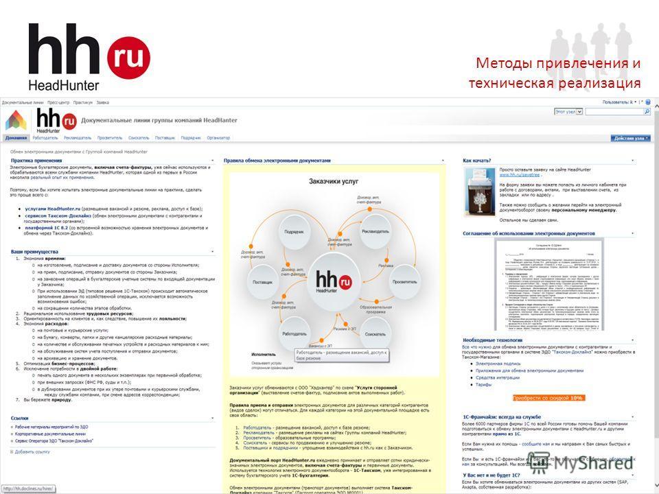 www.hh.ru Online Hiring Services 7 Докслайн Методы привлечения и техническая реализация