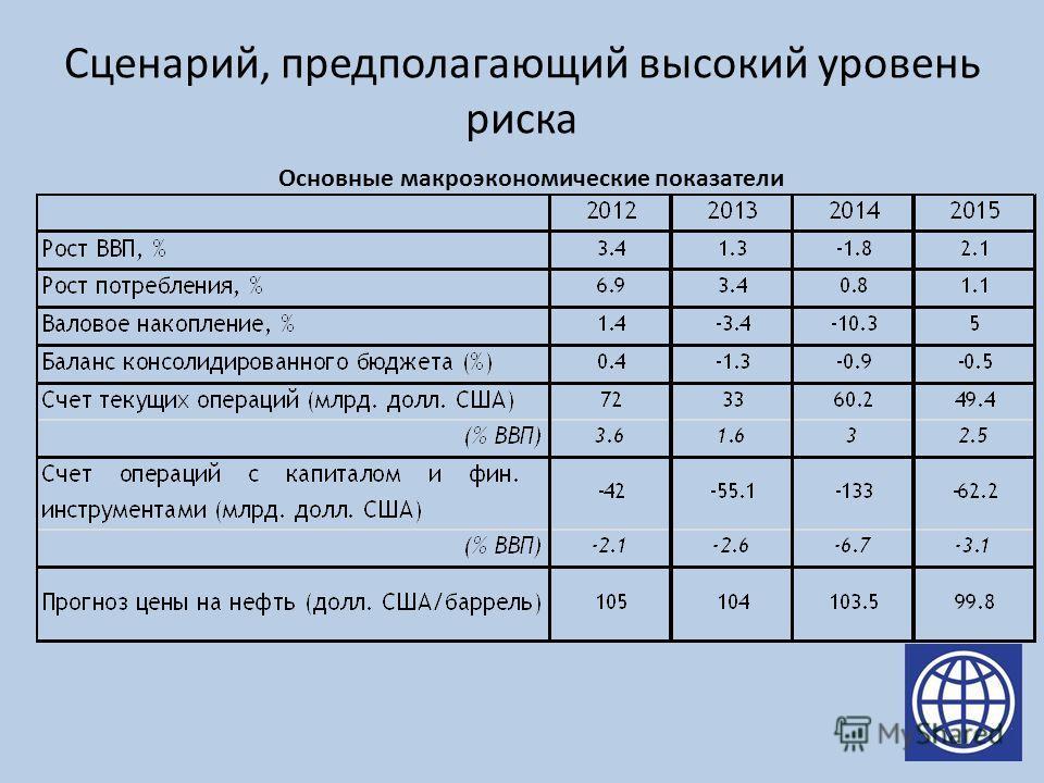 Сценарий, предполагающий высокий уровень риска Основные макроэкономические показатели