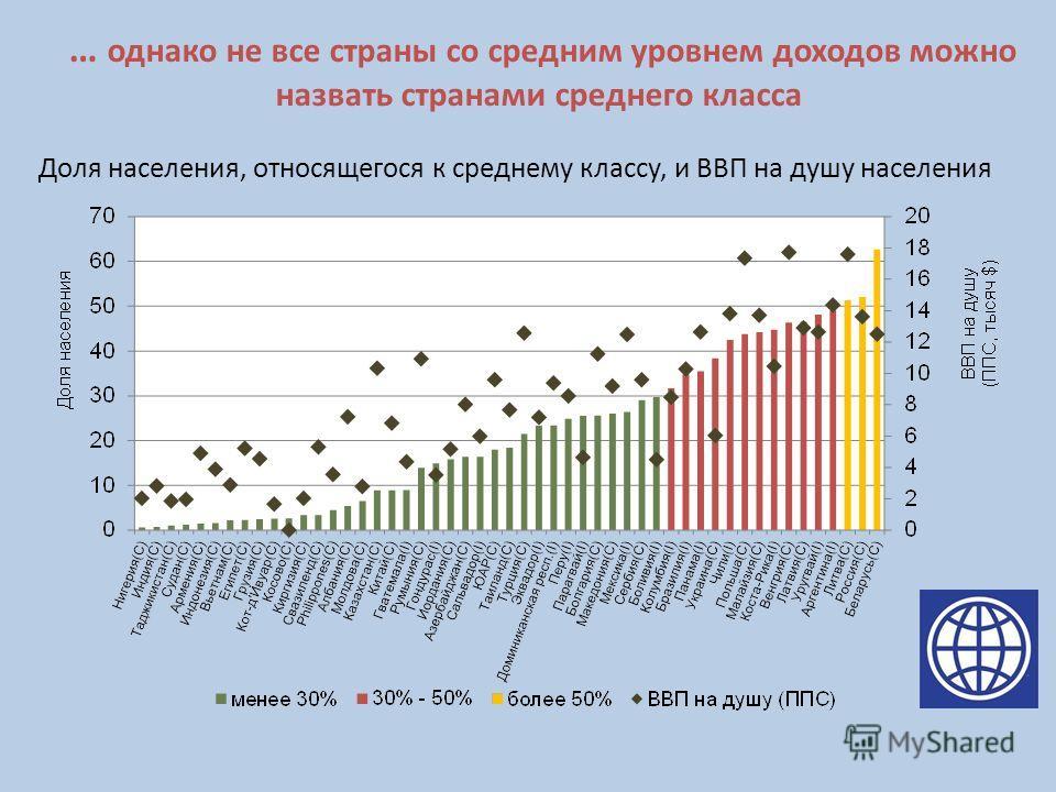 … однако не все страны со средним уровнем доходов можно назвать странами среднего класса Доля населения, относящегося к среднему классу, и ВВП на душу населения