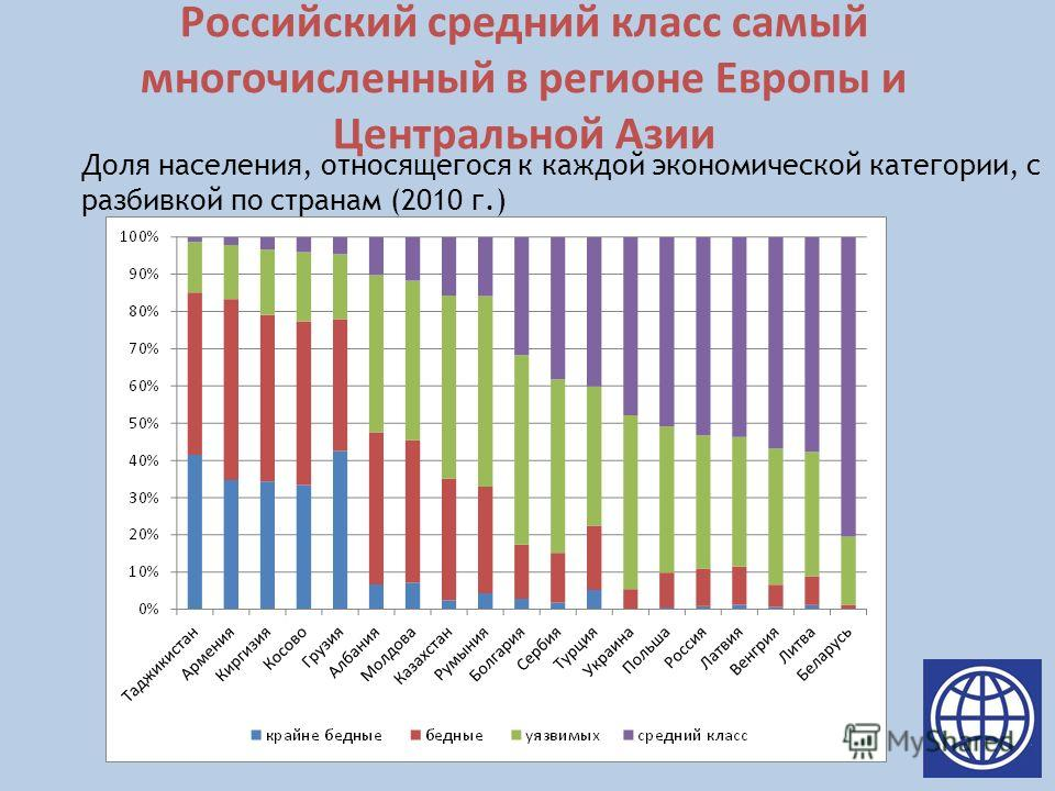 Российский средний класс самый многочисленный в регионе Европы и Центральной Азии Доля населения, относящегося к каждой экономической категории, с разбивкой по странам (2010 г.)