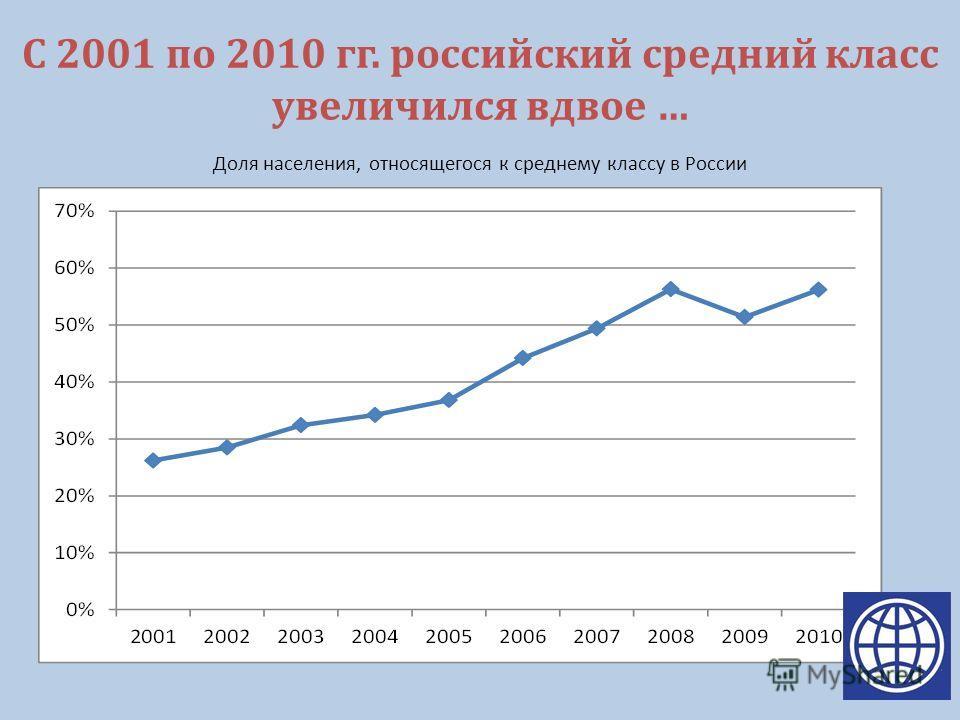 С 2001 по 2010 гг. российский средний класс увеличился вдвое … Доля населения, относящегося к среднему классу в России