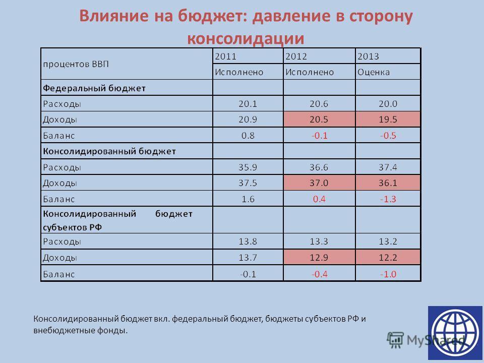 Влияние на бюджет: давление в сторону консолидации Консолидированный бюджет вкл. федеральный бюджет, бюджеты субъектов РФ и внебюджетные фонды.