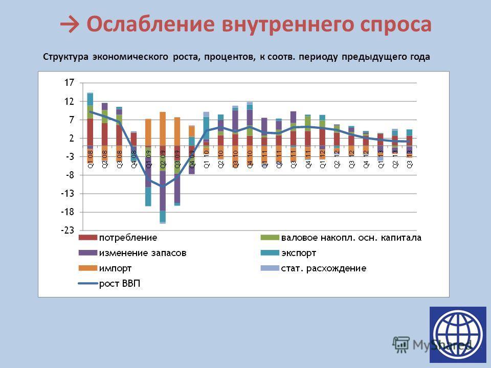 Ослабление внутреннего спроса Структура экономического роста, процентов, к соотв. периоду предыдущего года