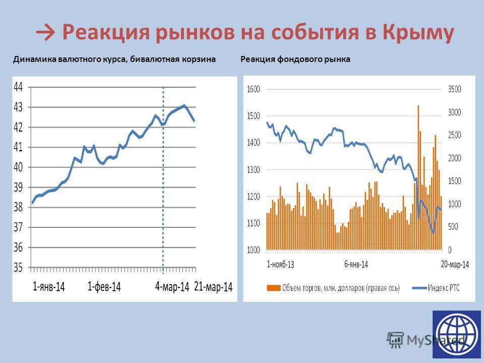 Реакция рынков на события в Крыму Динамика валютного курса, бивалютная корзина Реакция фондового рынка