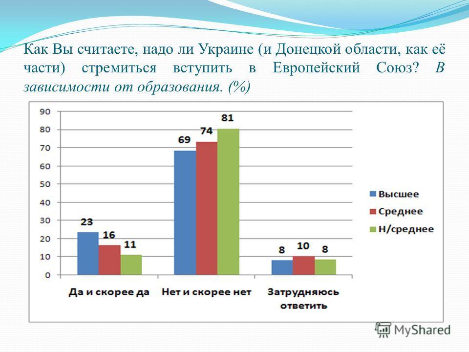 Как Вы считаете, надо ли Украине (и Донецкой области, как её части) стремиться вступить в Европейский Союз? В зависимости от образования. (%)