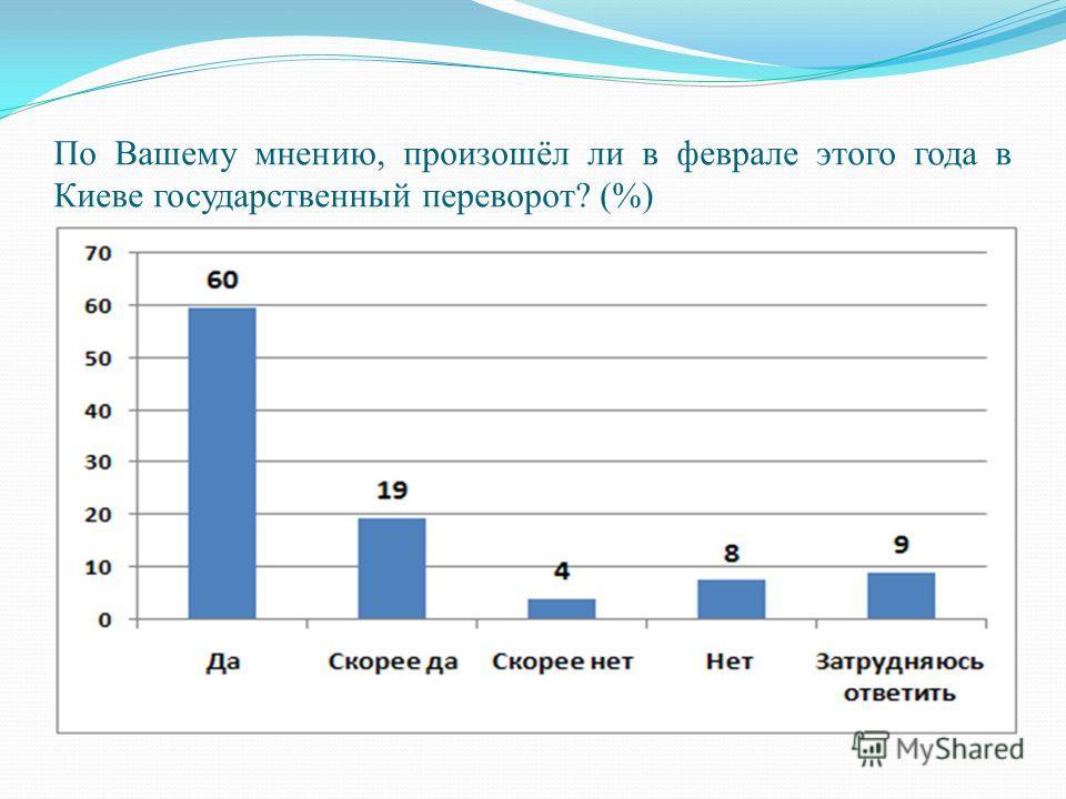 По Вашему мнению, произошёл ли в феврале этого года в Киеве государственный переворот? (%)