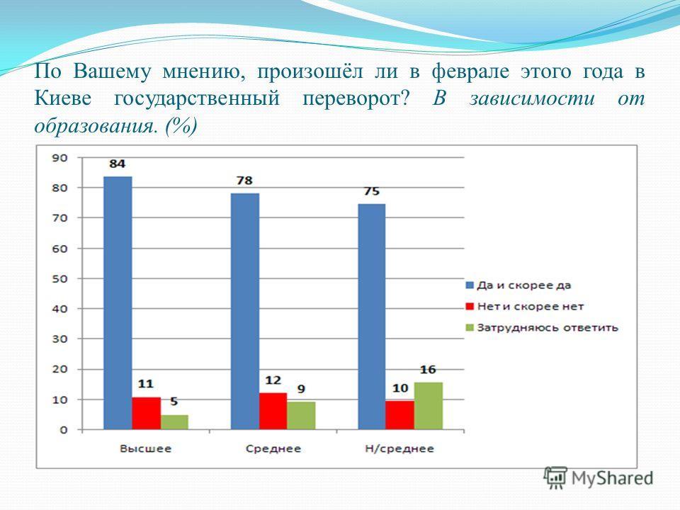 По Вашему мнению, произошёл ли в феврале этого года в Киеве государственный переворот? В зависимости от образования. (%)