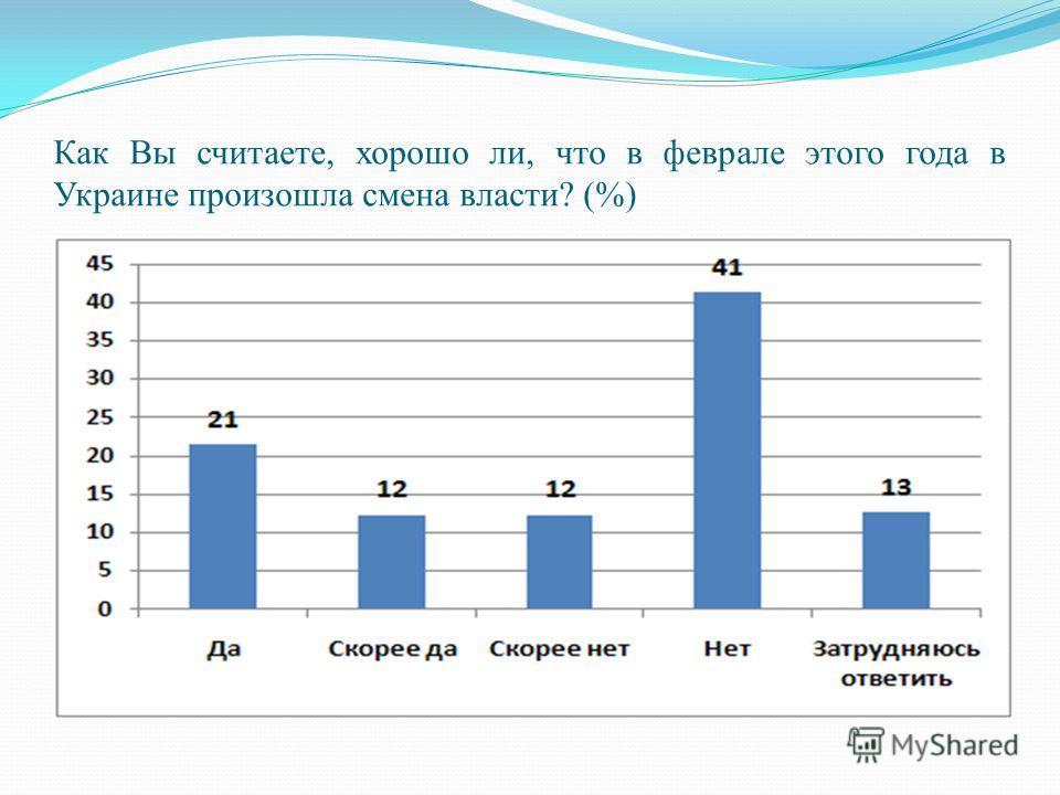 Как Вы считаете, хорошо ли, что в феврале этого года в Украине произошла смена власти? (%)