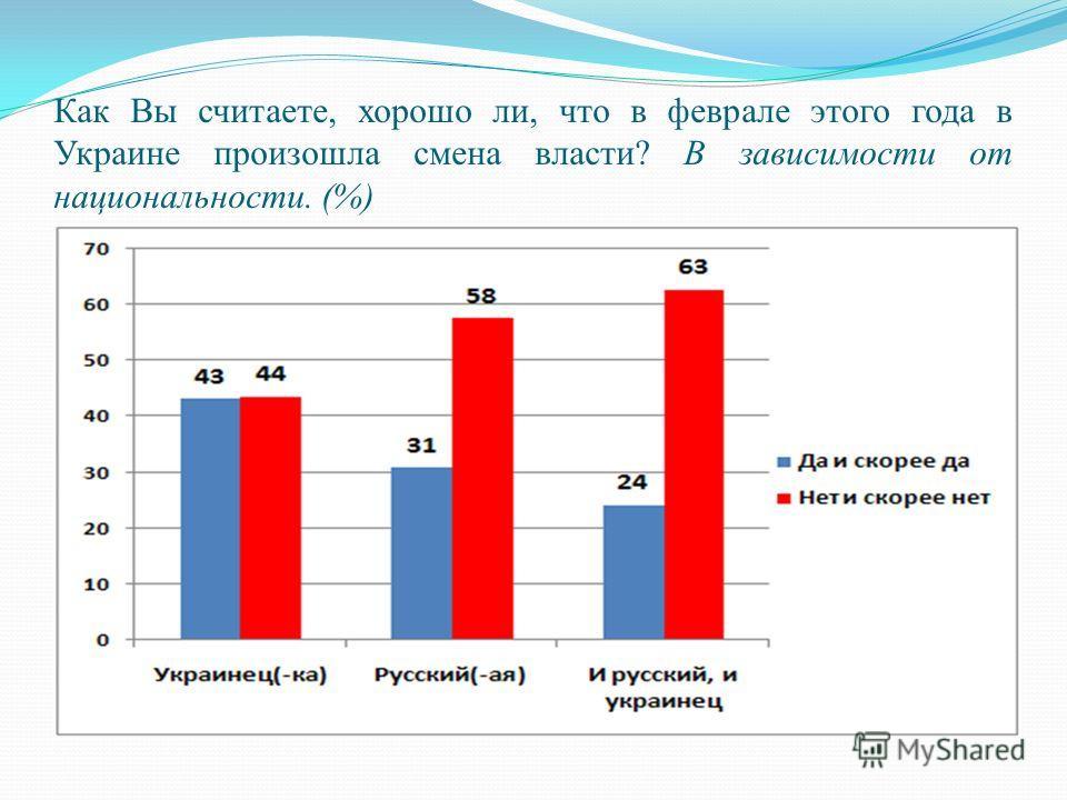 Как Вы считаете, хорошо ли, что в феврале этого года в Украине произошла смена власти? В зависимости от национальности. (%)