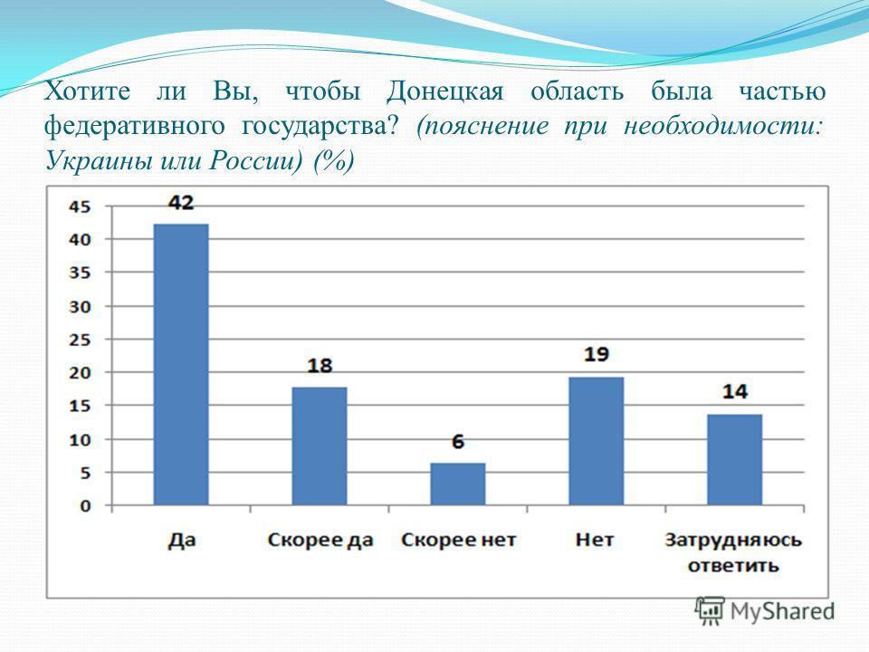 Хотите ли Вы, чтобы Донецкая область была частью федеративного государства? (пояснение при необходимости: Украины или России) (%)