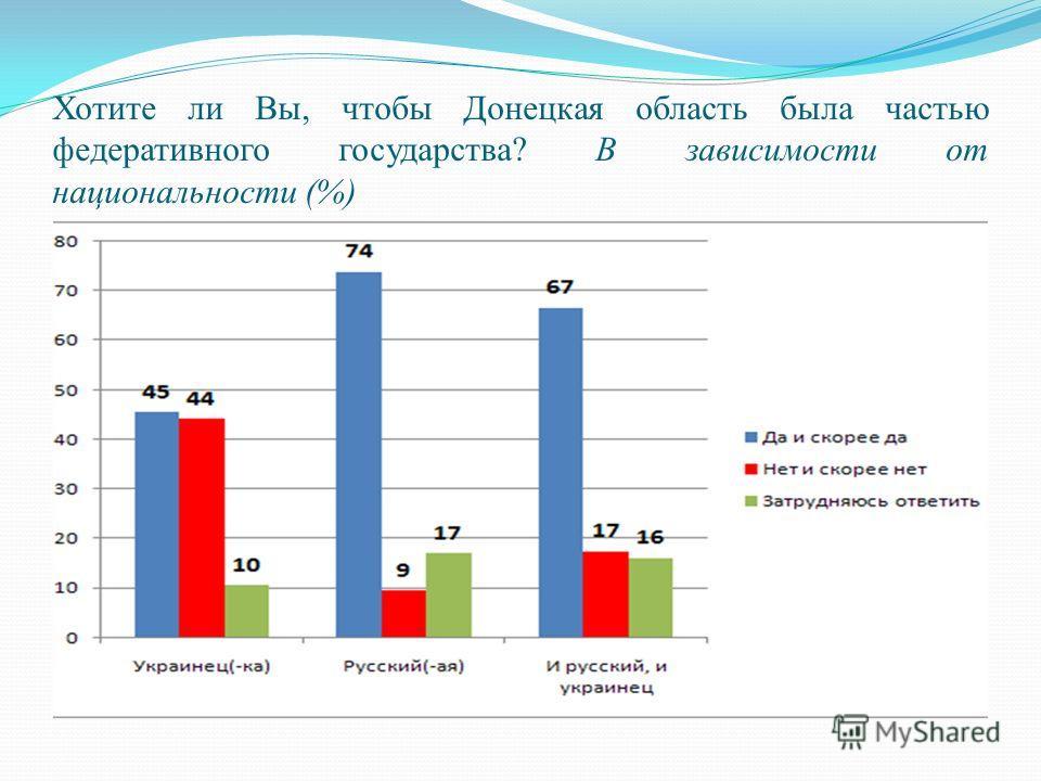 Хотите ли Вы, чтобы Донецкая область была частью федеративного государства? В зависимости от национальности (%)