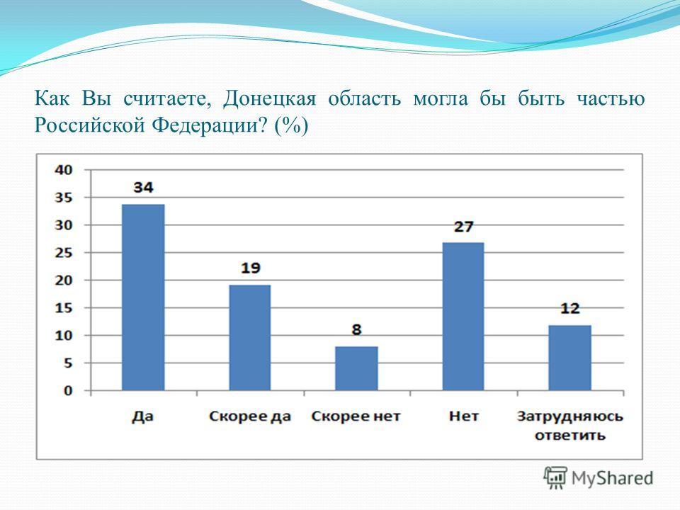 Как Вы считаете, Донецкая область могла бы быть частью Российской Федерации? (%)