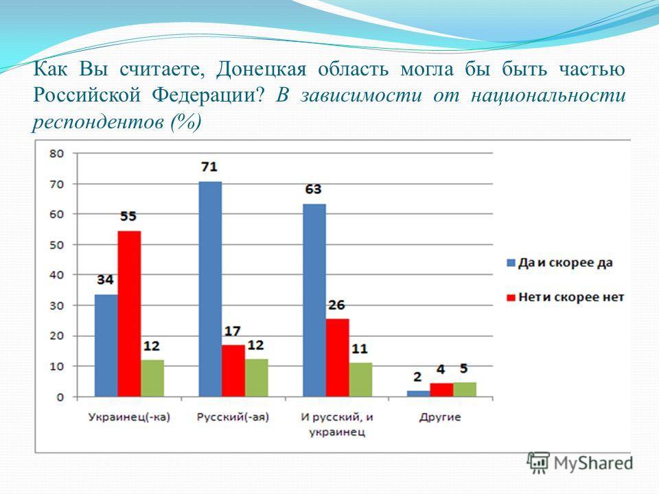 Как Вы считаете, Донецкая область могла бы быть частью Российской Федерации? В зависимости от национальности респондентов (%)