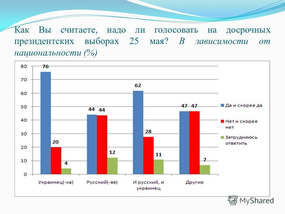 Как Вы считаете, надо ли голосовать на досрочных президентских выборах 25 мая? В зависимости от национальности (%)