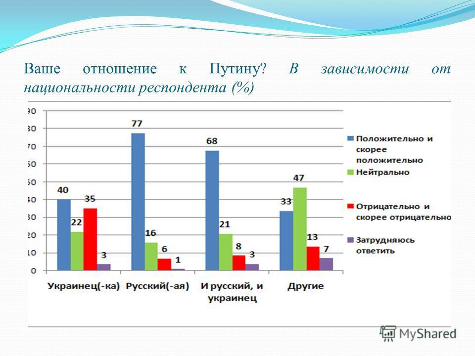 Ваше отношение к Путину? В зависимости от национальности респондента (%)