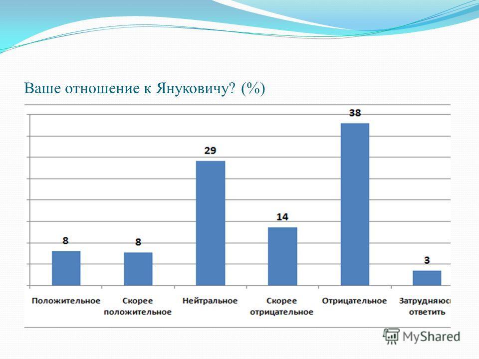 Ваше отношение к Януковичу? (%)