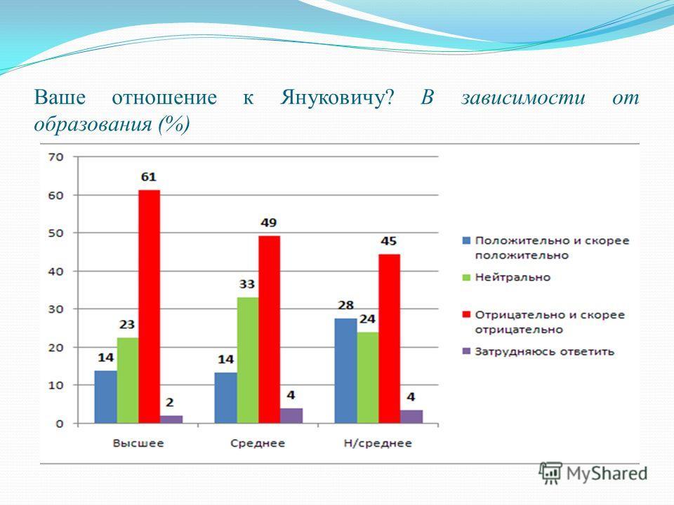 Ваше отношение к Януковичу? В зависимости от образования (%)