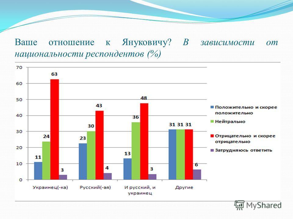 Ваше отношение к Януковичу? В зависимости от национальности респондентов (%)
