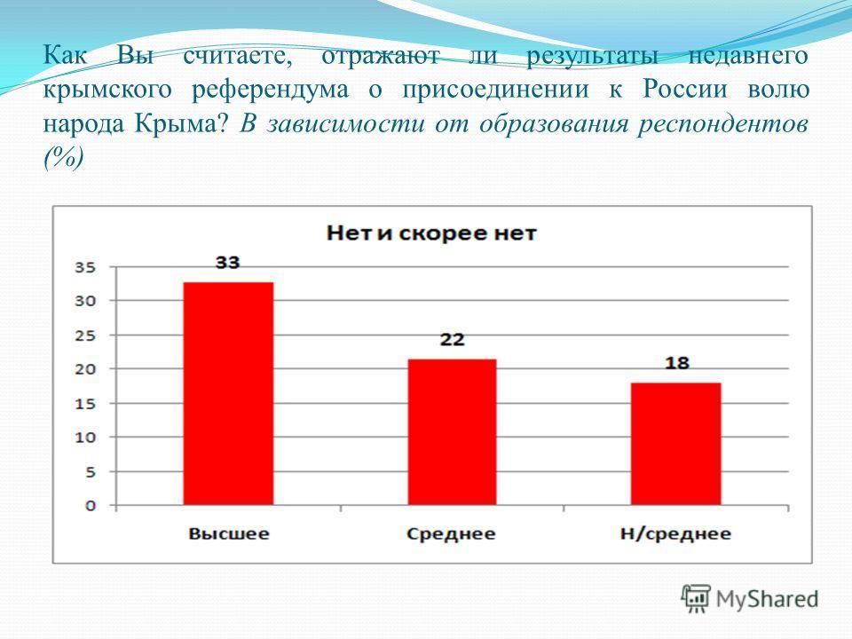 Как Вы считаете, отражают ли результаты недавнего крымского референдума о присоединении к России волю народа Крыма? В зависимости от образования респондентов (%)