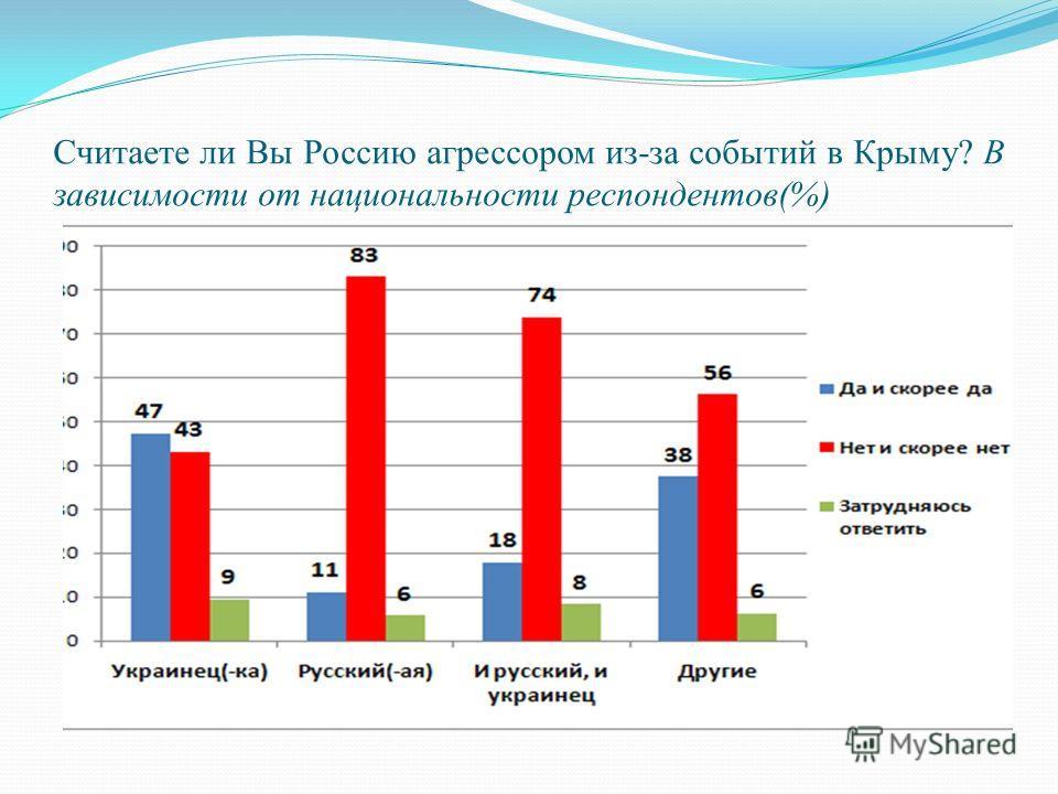 Считаете ли Вы Россию агрессором из-за событий в Крыму? В зависимости от национальности респондентов(%)