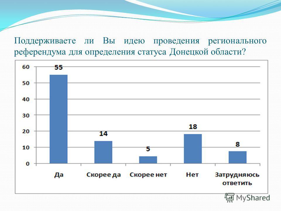 Поддерживаете ли Вы идею проведения регионального референдума для определения статуса Донецкой области?