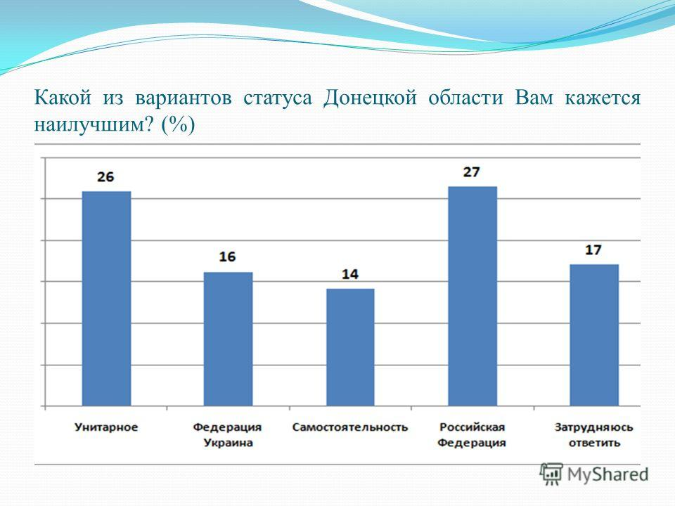 Какой из вариантов статуса Донецкой области Вам кажется наилучшим? (%)