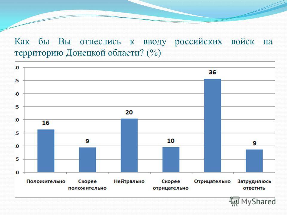 Как бы Вы отнеслись к вводу российских войск на территорию Донецкой области? (%)