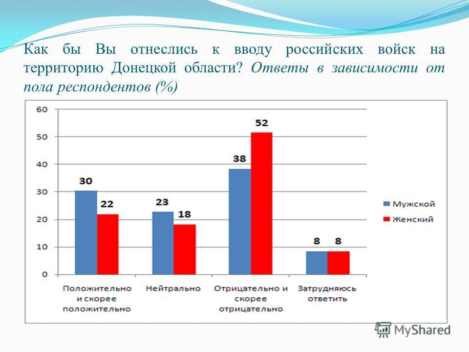 Как бы Вы отнеслись к вводу российских войск на территорию Донецкой области? Ответы в зависимости от пола респондентов (%)