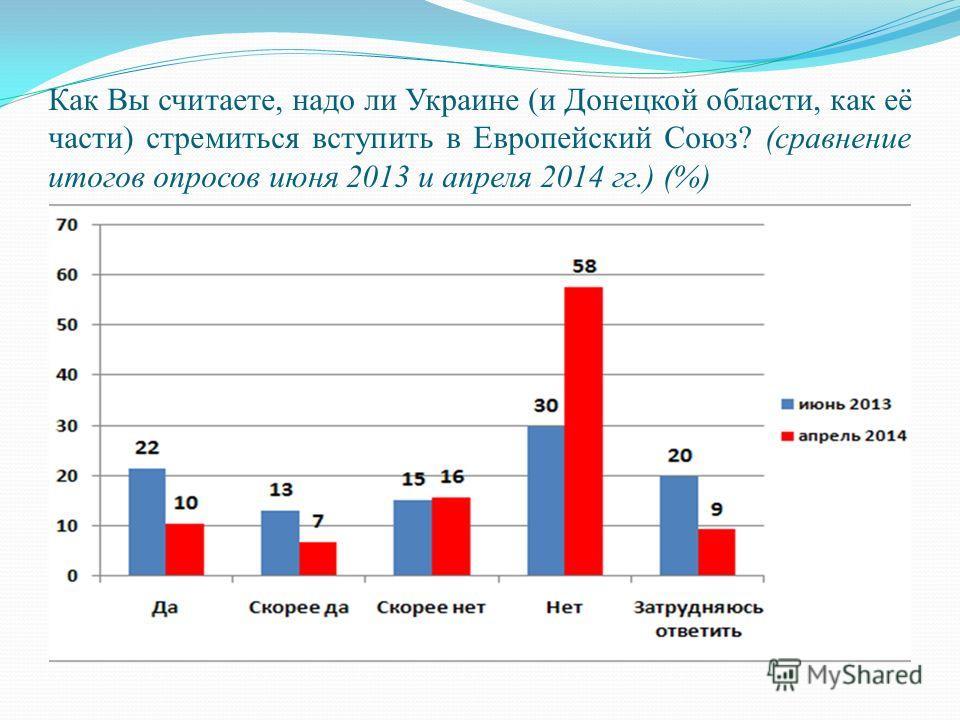 Как Вы считаете, надо ли Украине (и Донецкой области, как её части) стремиться вступить в Европейский Союз? (сравнение итогов опросов июня 2013 и апреля 2014 гг.) (%)