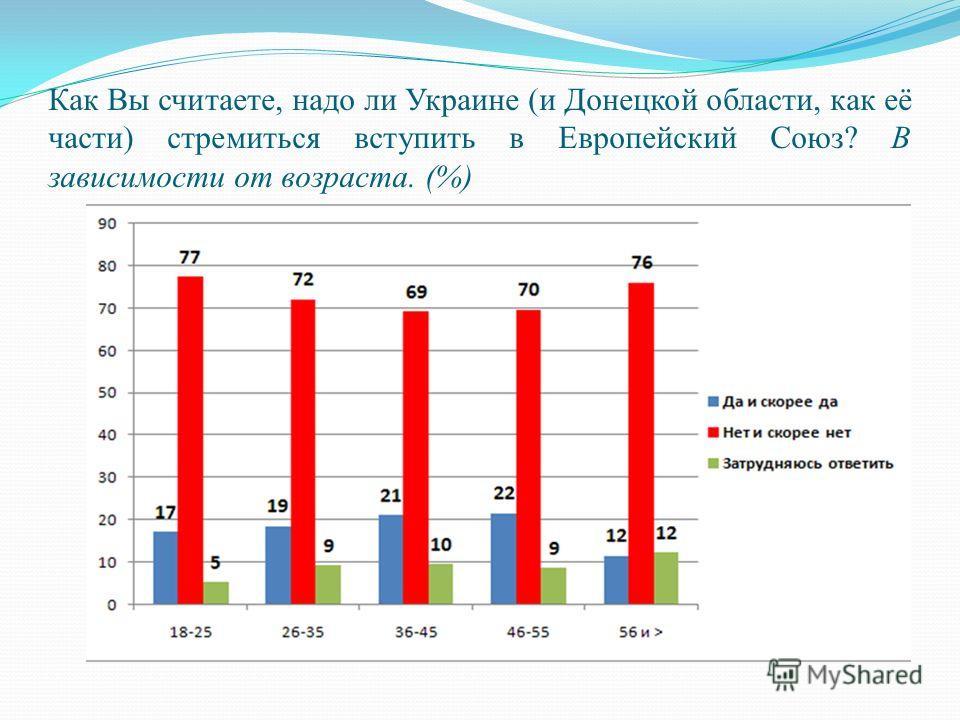 Как Вы считаете, надо ли Украине (и Донецкой области, как её части) стремиться вступить в Европейский Союз? В зависимости от возраста. (%)