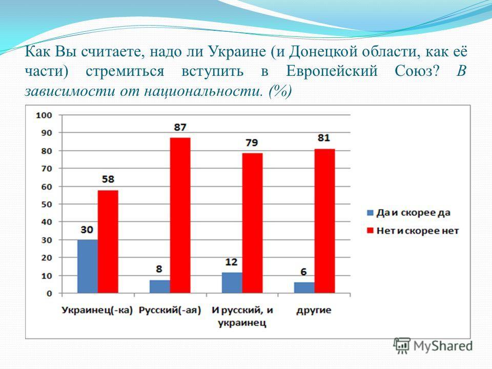 Как Вы считаете, надо ли Украине (и Донецкой области, как её части) стремиться вступить в Европейский Союз? В зависимости от национальности. (%)