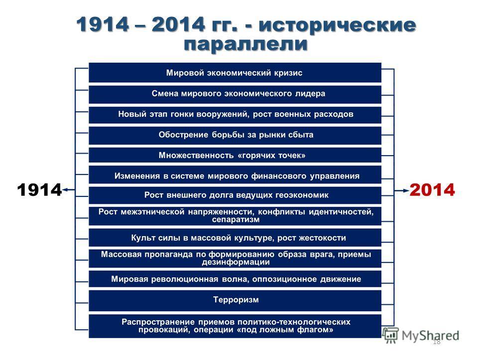 1914 – 2014 гг. - исторические параллели 18