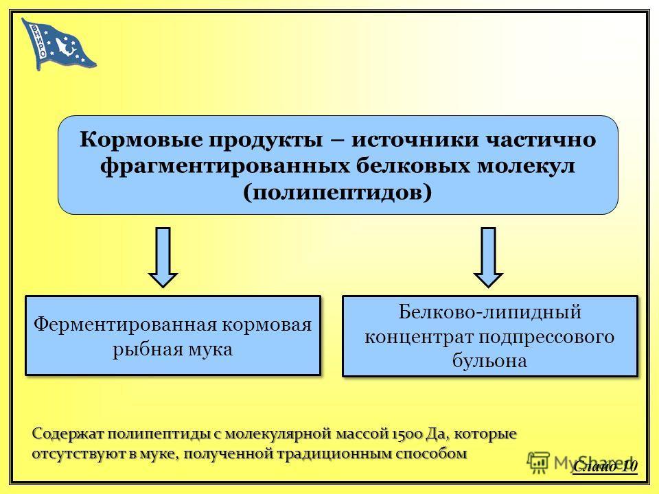 Кормовые продукты – источники частично фрагментированных белковых молекул (полипептидов) Ферментированная кормовая рыбная мука Белково-липидный концентрат подпрессового бульона Содержат полипептиды с молекулярной массой 1500 Да, которые отсутствуют в