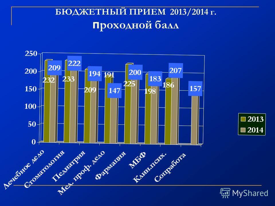 БЮДЖЕТНЫЙ ПРИЕМ 2013/2014 г. п роходной балл