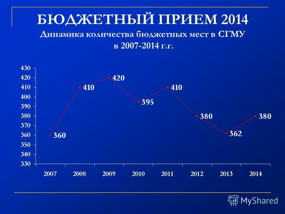 БЮДЖЕТНЫЙ ПРИЕМ 2014 Динамика количества бюджетных мест в СГМУ в 2007-2014 г.г.