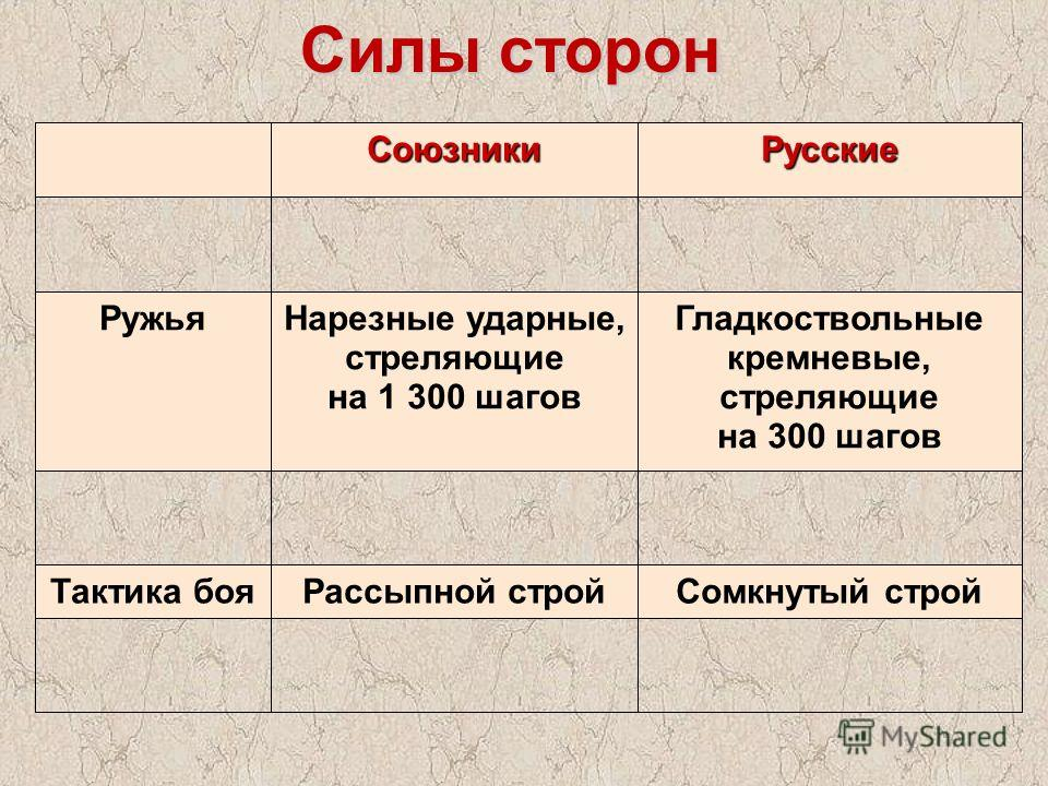 Силы сторон Союзники Русские Ружья Нарезные ударные, стреляющие на 1 300 шагов Гладкоствольные кремневые, стреляющие на 300 шагов Тактика боя Рассыпной строй Сомкнутый строй
