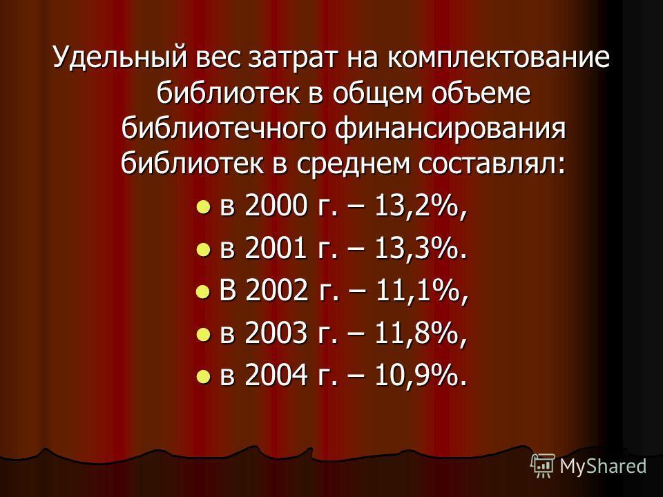 Удельный вес затрат на комплектование библиотек в общем объеме библиотечного финансирования библиотек в среднем составлял: в 2000 г. – 13,2%, в 2000 г. – 13,2%, в 2001 г. – 13,3%. в 2001 г. – 13,3%. В 2002 г. – 11,1%, В 2002 г. – 11,1%, в 2003 г. – 1