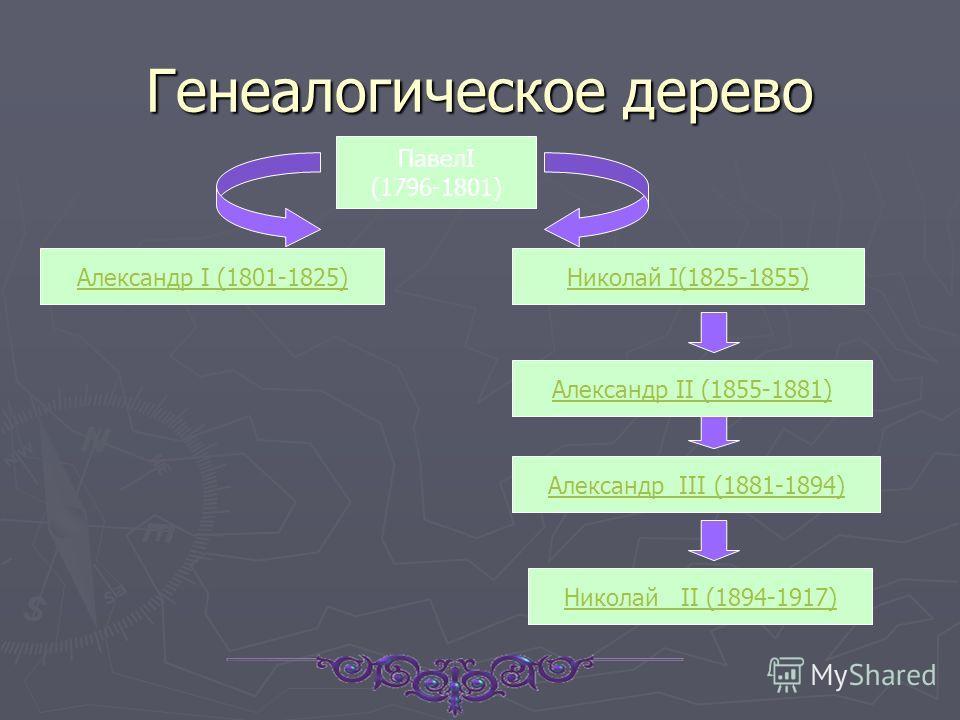 Генеалогическое дерево ПавелI (1796-1801) Александр I (1801-1825)Николай I(1825-1855) Александр II (1855-1881) Александр III (1881-1894) Николай II (1894-1917)