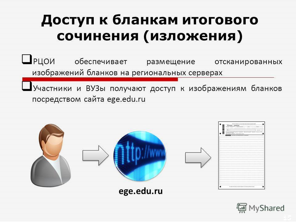 15 РЦОИ обеспечивает размещение отсканированных изображений бланков на региональных серверах Участники и ВУЗы получают доступ к изображениям бланков посредством сайта ege.edu.ru Доступ к бланкам итогового сочинения (изложения) ege.edu.ru