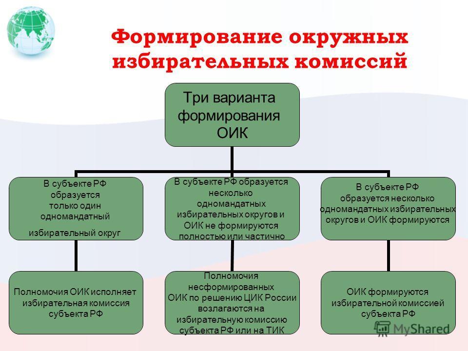 Формирование окружных избирательных комиссий Три варианта формирования ОИК В субъекте РФ образуется только один одномандатный избирательный округ Полномочия ОИК исполняет избирательная комиссия субъекта РФ В субъекте РФ образуется несколько одноманда