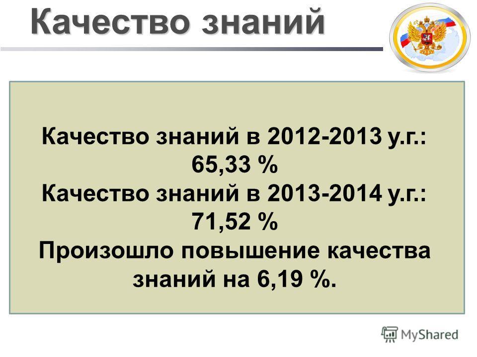 Качество знаний Качество знаний в 2012-2013 у.г.: 65,33 % Качество знаний в 2013-2014 у.г.: 71,52 % Произошло повышение качества знаний на 6,19 %.