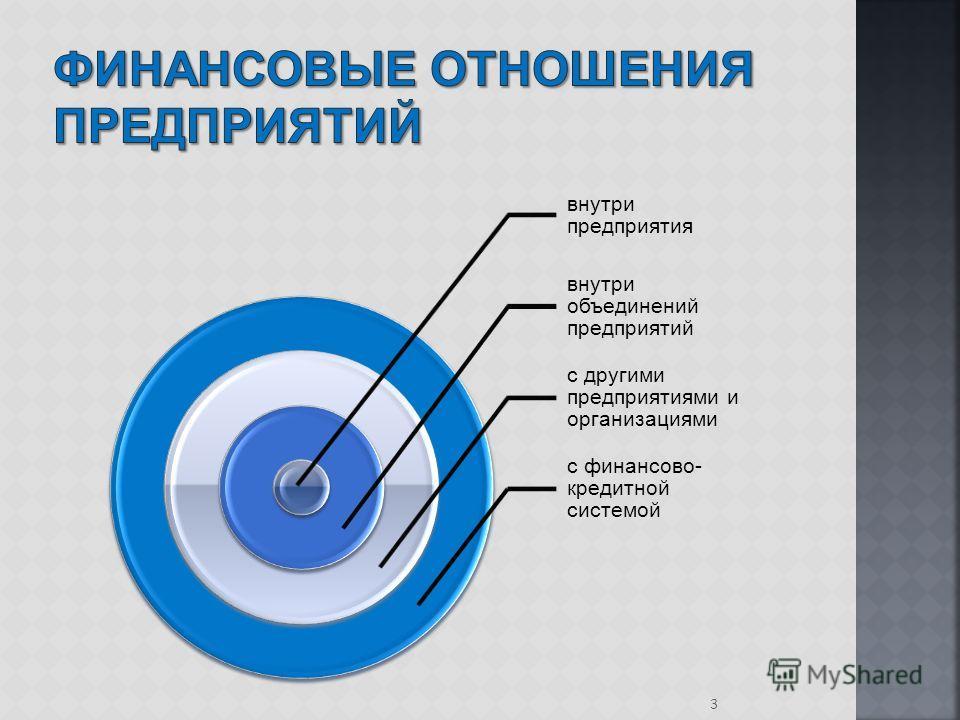 внутри предприятия внутри объединений предприятий с другими предприятиями и организациями с финансово- кредитной системой 3